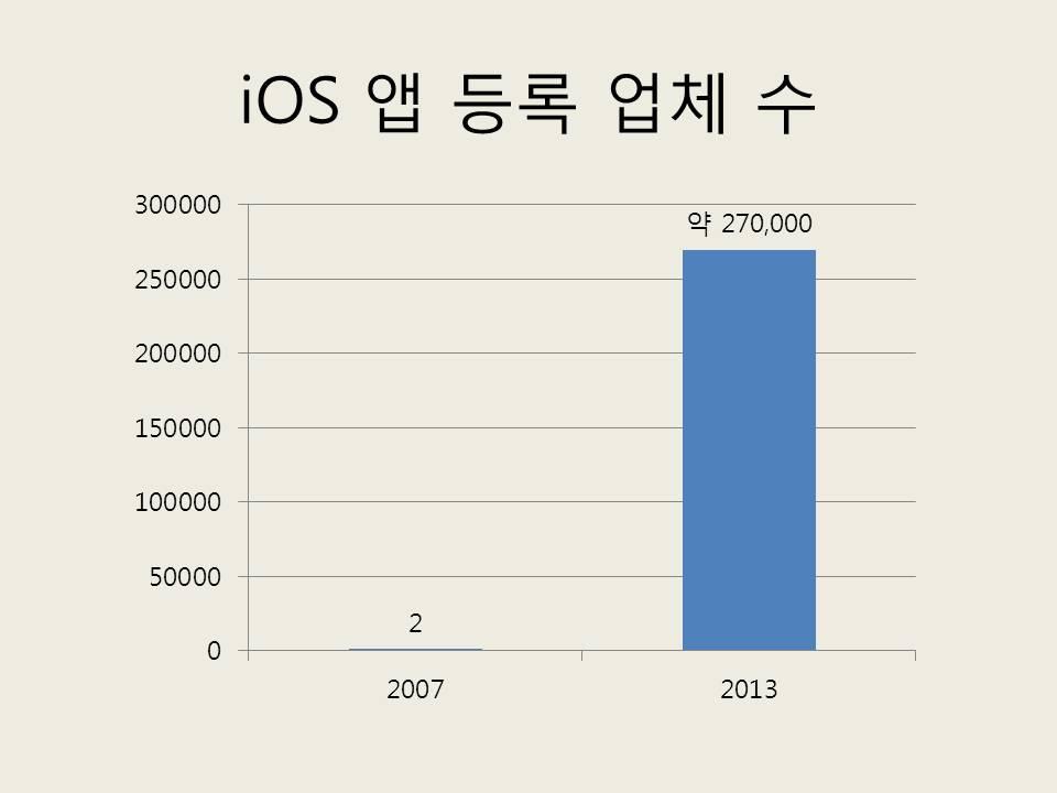 출처: 애플 발표 등, 인터넷 조사